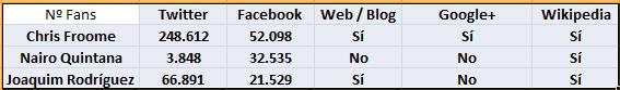 Imagen del Número de Fans en Redes Sociales de Froome, Quintana y Purito Rodríguez.