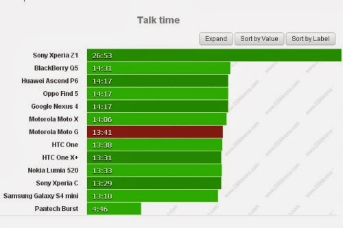 Il nuovo smartphone di fascia media Moto G ottiene quasi 14 ore di autonomia durante le chiamate telefoniche