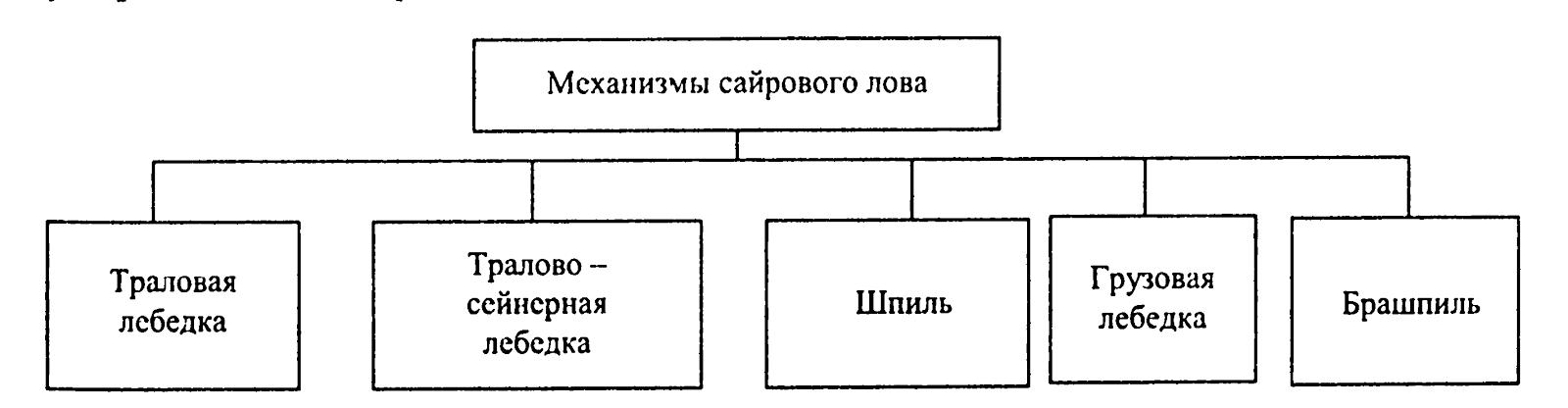 На структурной схеме приведены