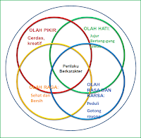 Prinsip Pendidikan Karakter