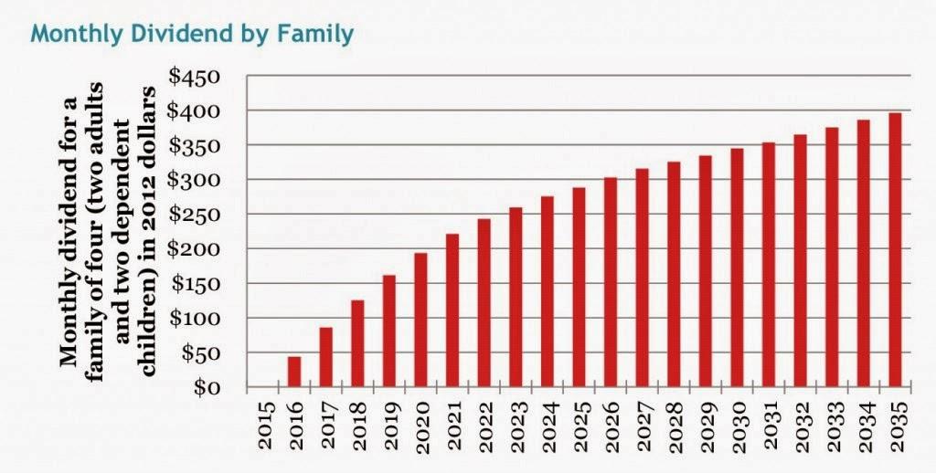 REMI-Average monthly dividend (Credit: poeteconomist.com)  Click to enlarge.