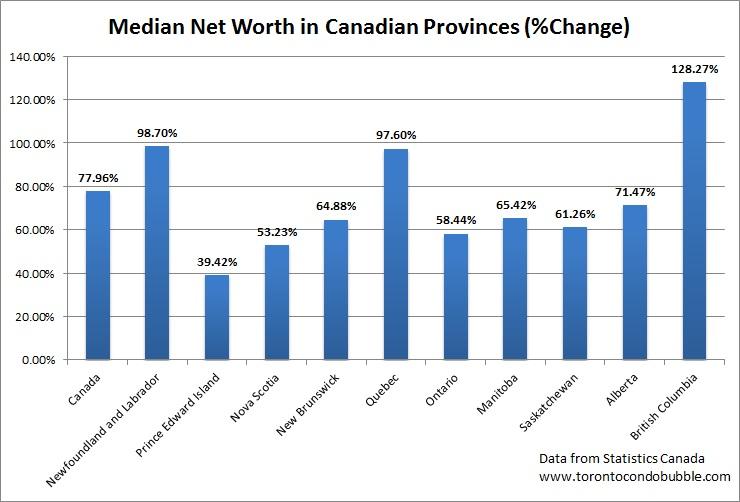 median net worth in canada growth