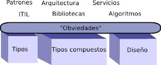 Obviedades en el desarrollo de software