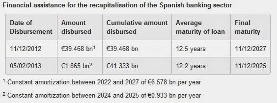 El rescate a la banca española por la UE fue de 41.333 millones de euros