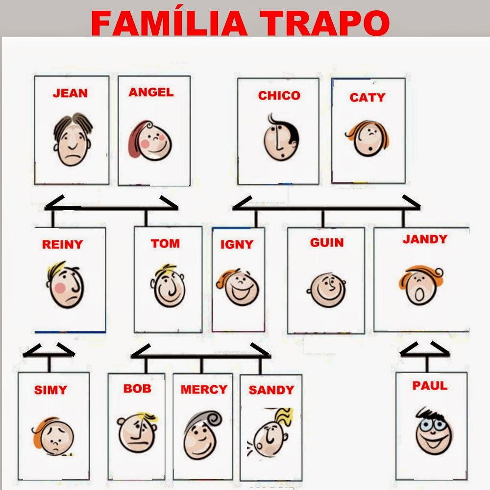 Árvore Genealógica de uma família fictícia para mostrar os graus de parentesco