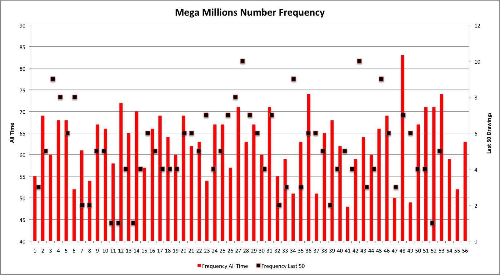 Mega millions number scale