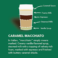 anatomy of a caramel macchiato