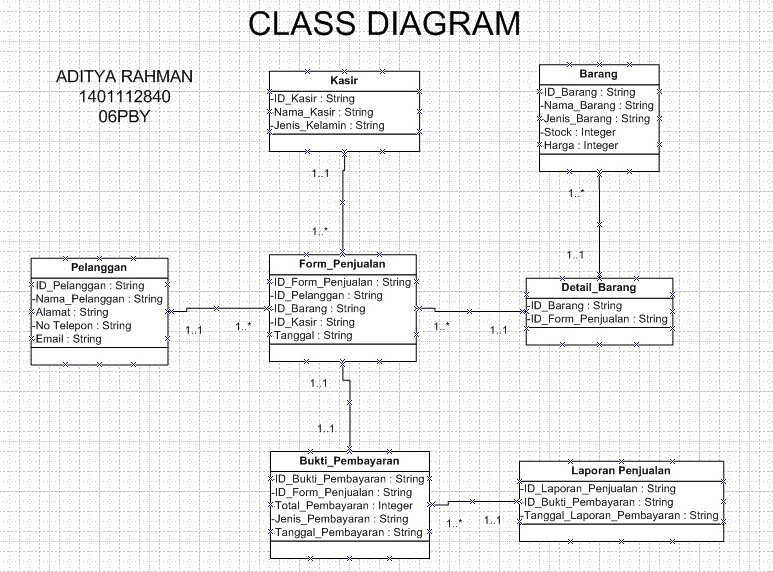 E Business Class Diagram Business Driven Technology