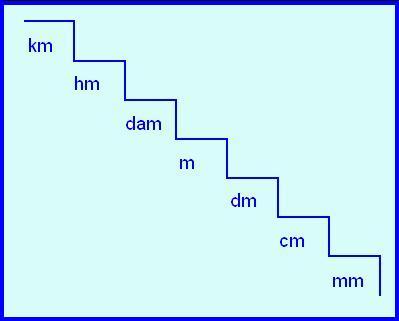 Maestro juan fuentes escalera de medidas de longitud for Escalera de medidas