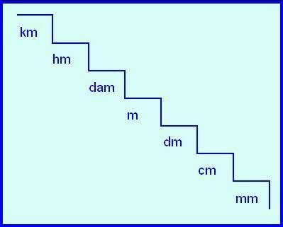 Maestro juan fuentes escalera de medidas de longitud for Medidas escaleras