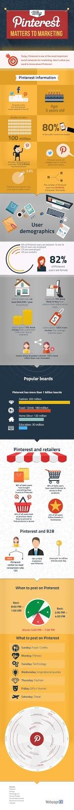 SocialMedia Marketing: Tại sao Pinterest vấn đề cho doanh nghiệp của bạn