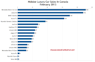 Canada February 2013 midsize luxury car sales chart