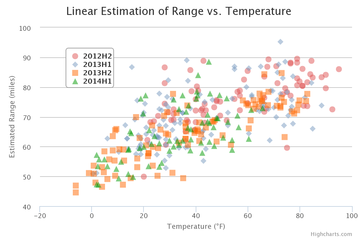 Scatter plot of 2012 Leaf estimated range vs. temperature