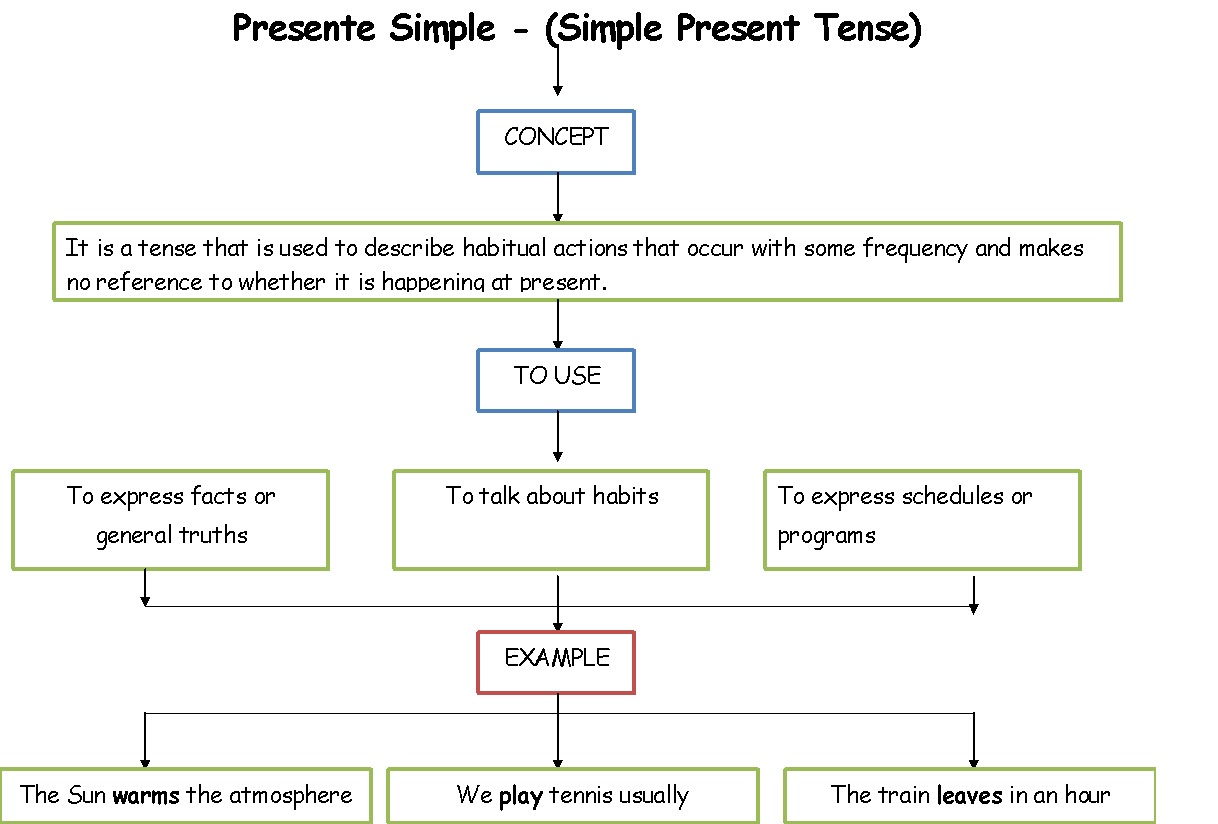 Present simple and Present Continuos: Present simple Vs ...