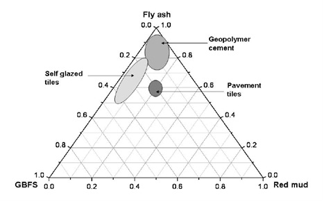 production geopolymer materials by coal fly Optimizing and characterizing geopolymers from ternary blend of philippine coal fly ash experiments done for the local raw materials to achieve a geopolymer mix.
