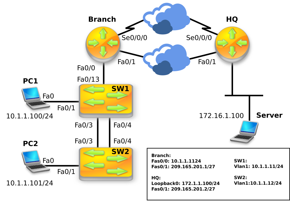 performing switch startup and initial configuration Layer 3 switch example  switch is performing inter-vlan routing for the network, we will need to perform some additional configuration steps on the firewall to.