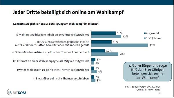 Vergleich verschiedener Online-Aktivitäten im Zusammenhang mit Wahlkampf