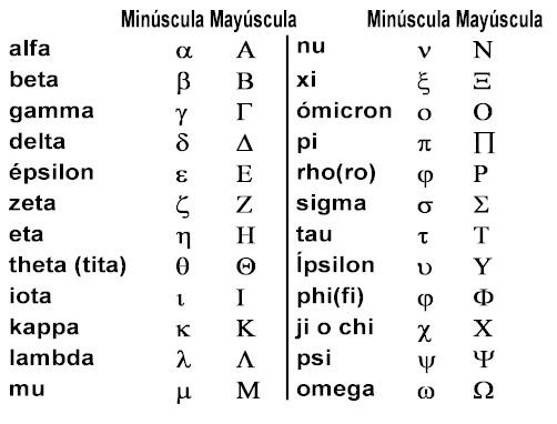 letras i simbolos: