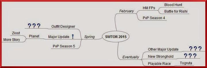 SWTOR 2015 Roadmap