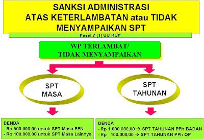 sanksi administrasi keterlambatan spt sanksi bunga keterlambatan pajak