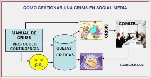 Graficos evolución gestión crisis en redes sociales