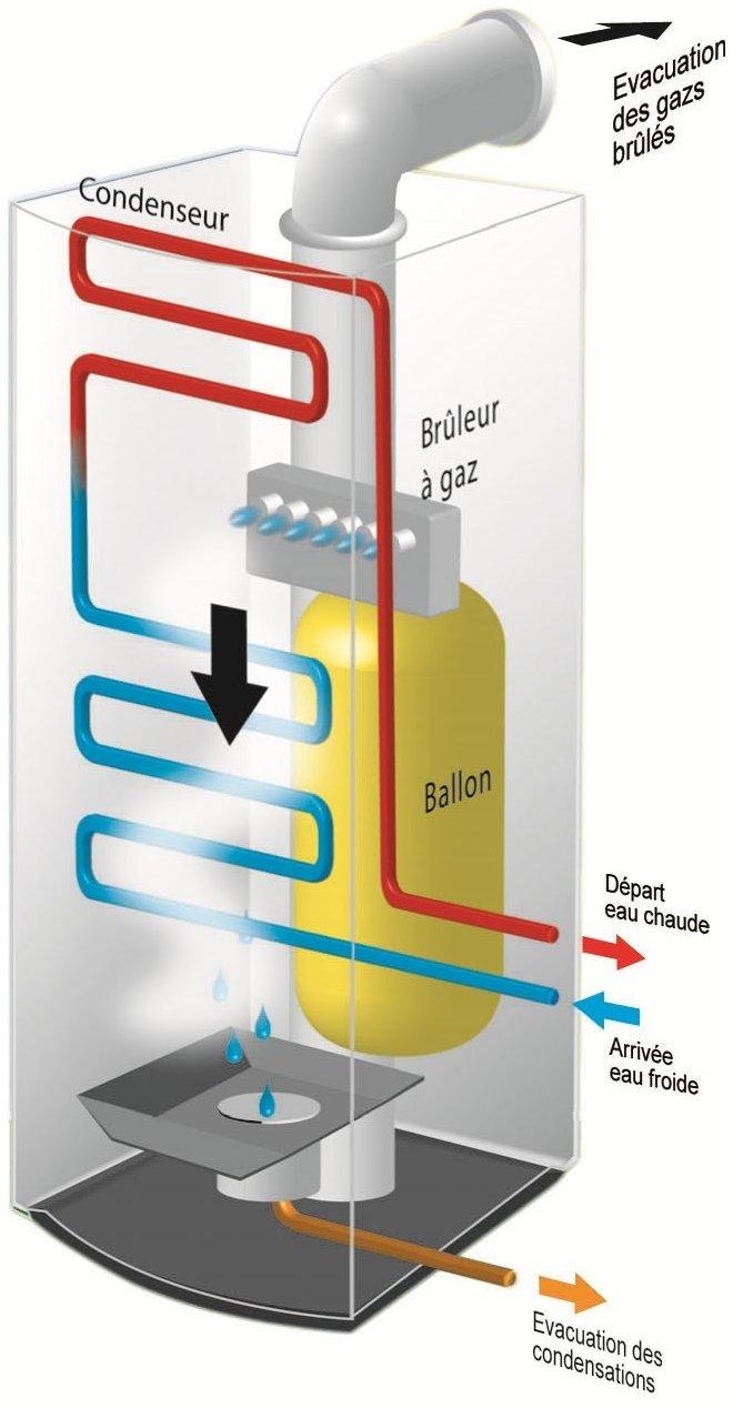 Tout savoir pour mieux construire economie la chaudi re gaz condensation - Rendement chaudiere a condensation ...