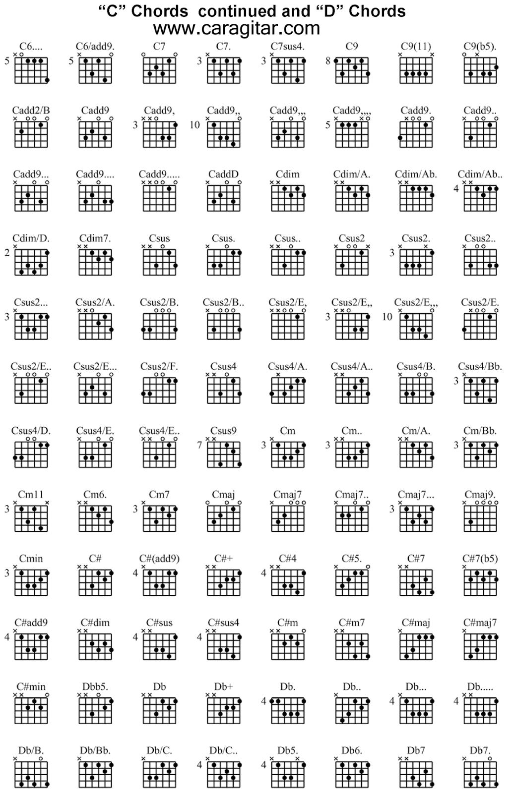 kunci gitar lengkap c d