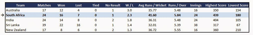 South Africa team stats - Recent Form in ODI Cricket (last 12 months)