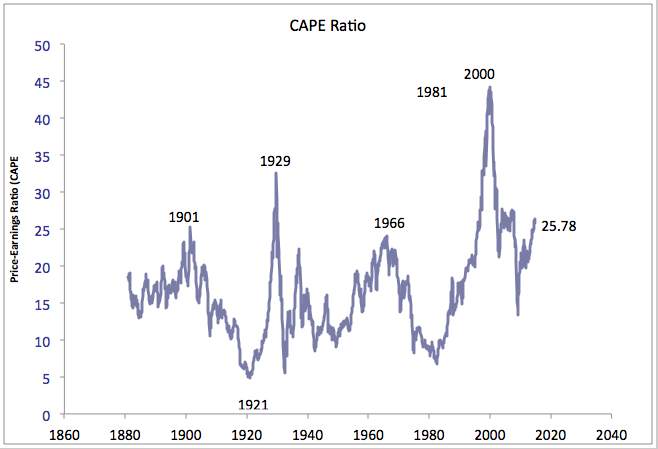 The Price-Earnings Ratio and the Overbought Stock Market
