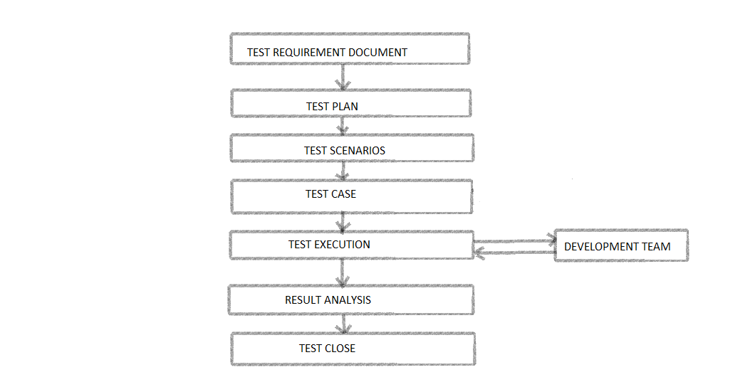 etl requirements template - etl testing 09 03 14
