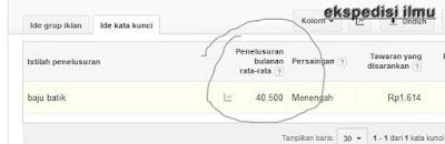 Cara melihat kata kunci yang dicari pada mesin pencari google
