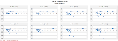 SPX Short Options Straddle Scatter Plot IV versus P&L - 66 DTE - Risk:Reward 25% Exits