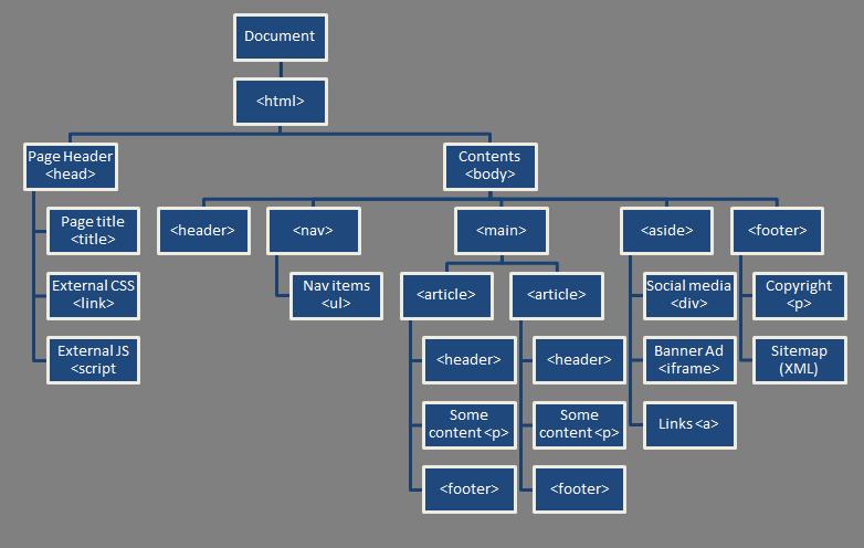 forms document elements javascript