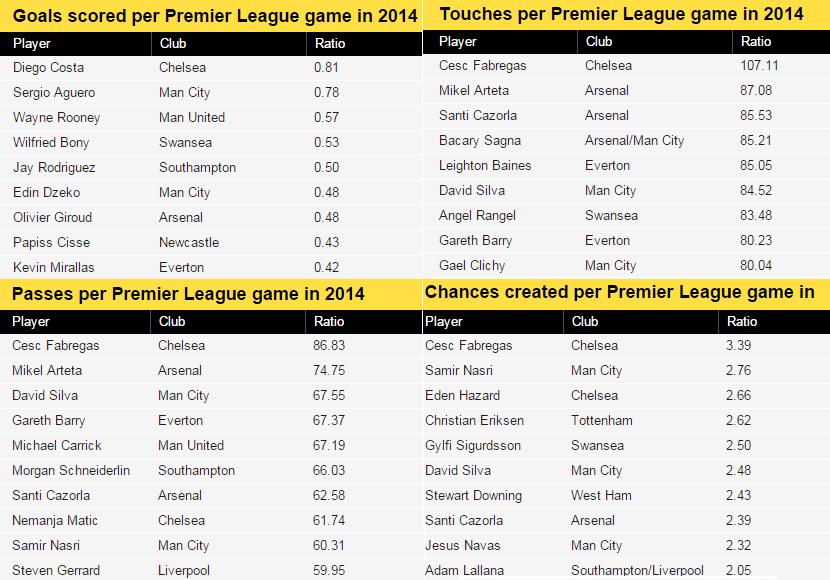 Premier League stats calendar year 2014