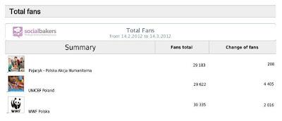 Liczba fanów wybranych polskich NGO, źródło: Socialbakers