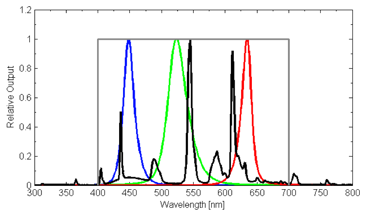 Apogee Instruments Light Intensity Measurements For Light Emitting Diodes Leds