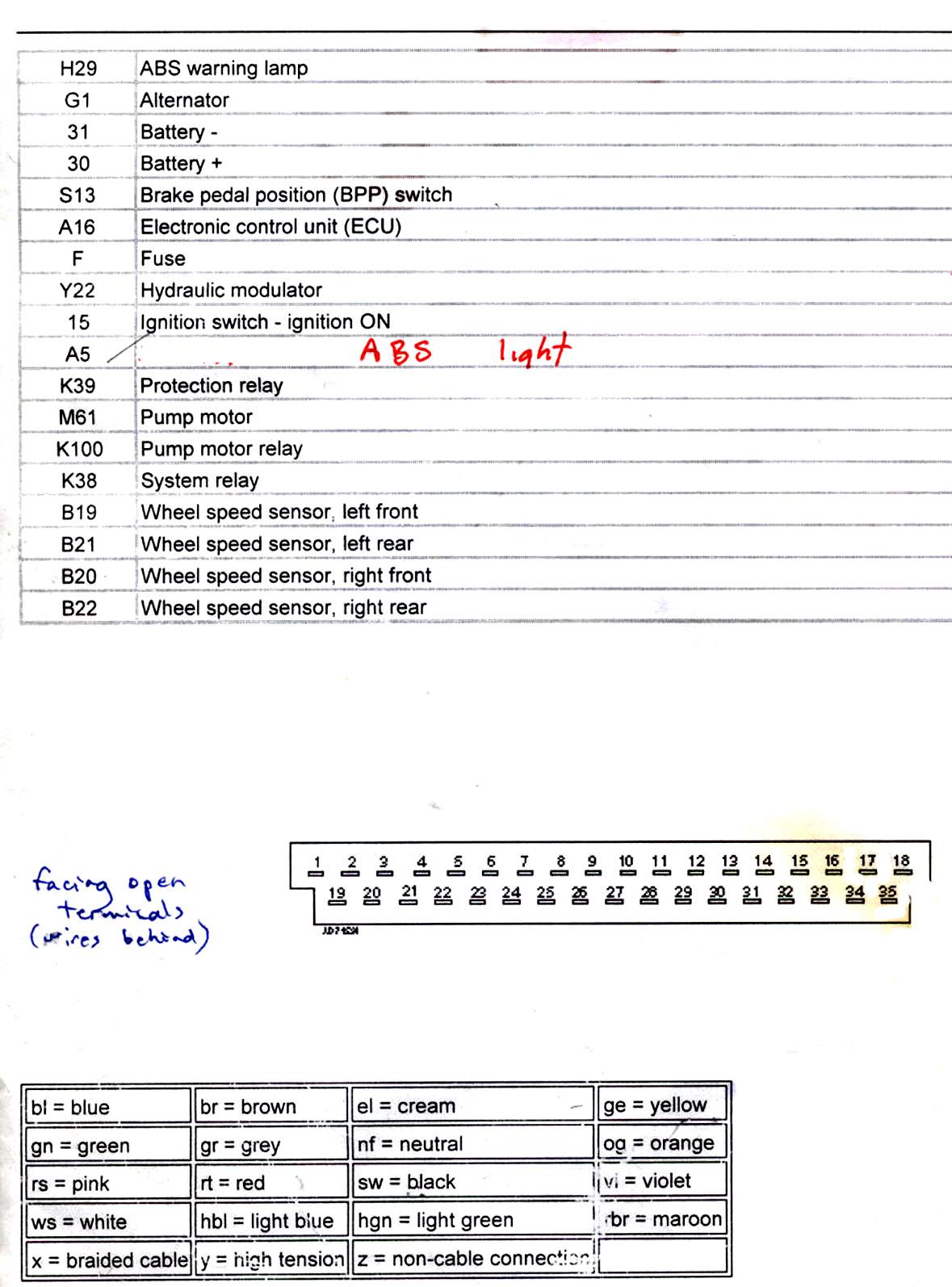 jun ming liu antilock braking system bench test locate the wiring diagram for your demonstrator vehicle the abs wheel speed sensor pin out connections to the ecu on the wiring diagram and the