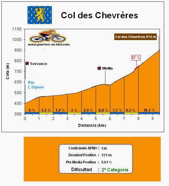 Altimetría Col des Chevrères