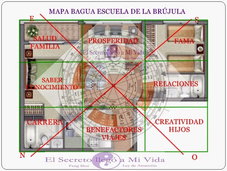 Fengshui mapa bagua y escuela de la br jula - Brujula feng shui ...
