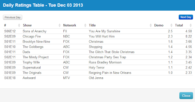 Final Adjusted TV Ratings for Tuesday 3rd December 2013