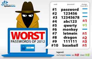 top-passwords