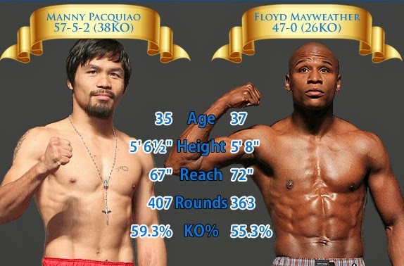 Manny Pacquiao and Floyd Mayweather Jr Megafight Live Update