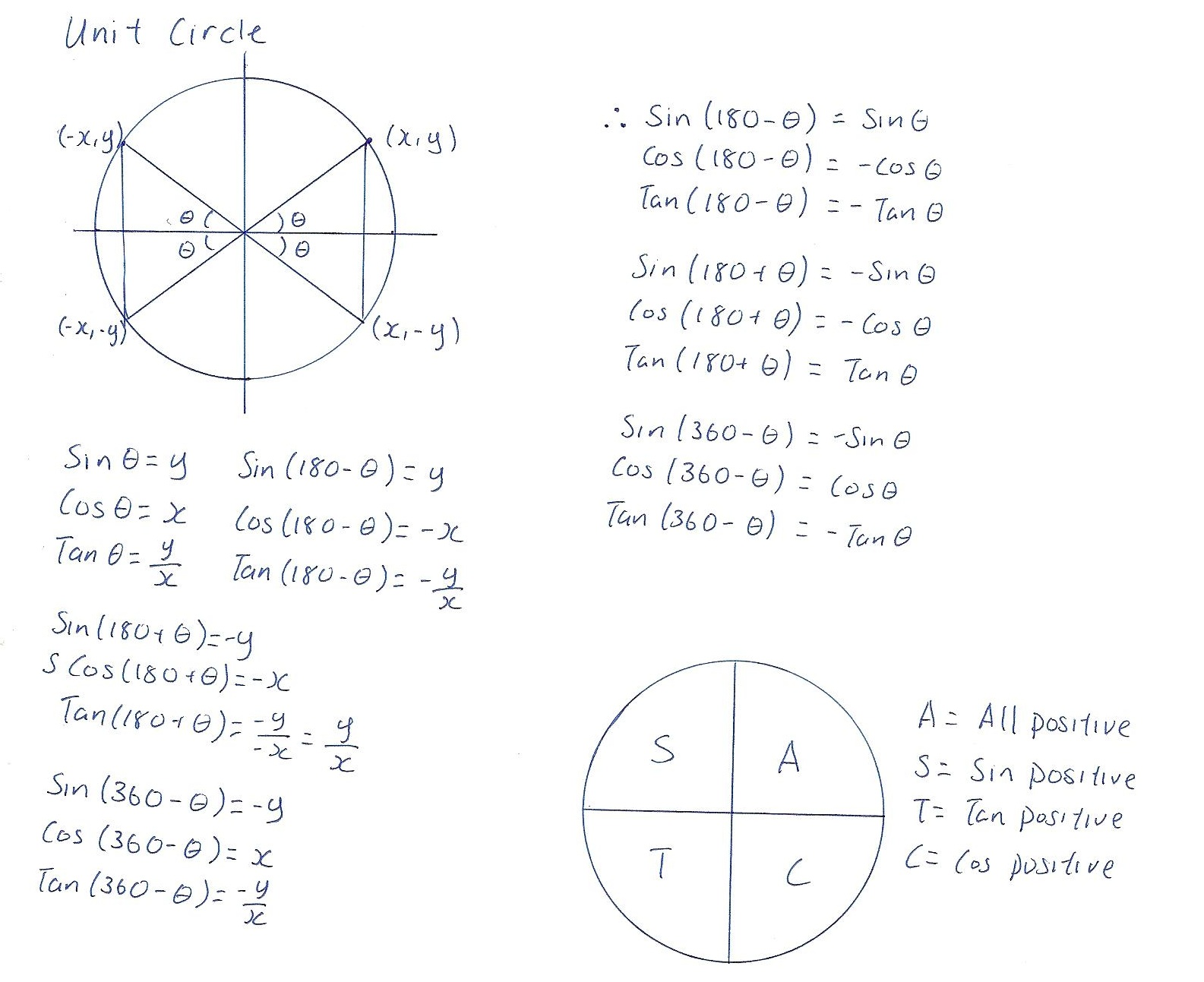 Unit Circle Trigonometry Worksheets Pictures
