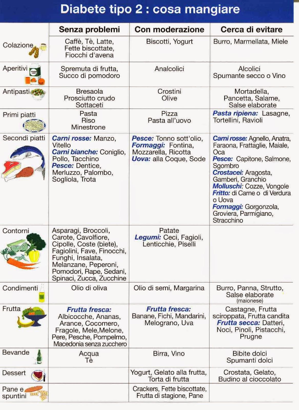 diabete lista alimenti da evitare