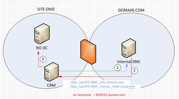 Quantum Dynamics With Microsoft Crm  Crm 4 0 Ifd Dmz