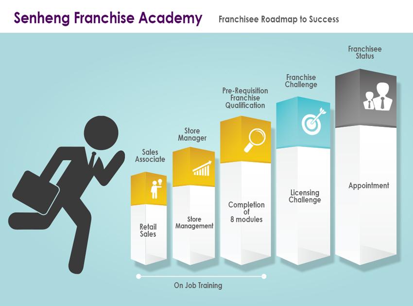 SENHENG Franchise Academy