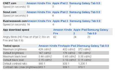Kindle Fire vs iPad 2 vs Tab 8.9 [Loading and Download]