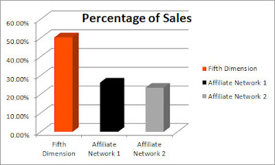 Fifth Dimension affiliate network outperforms larger affiliate networks