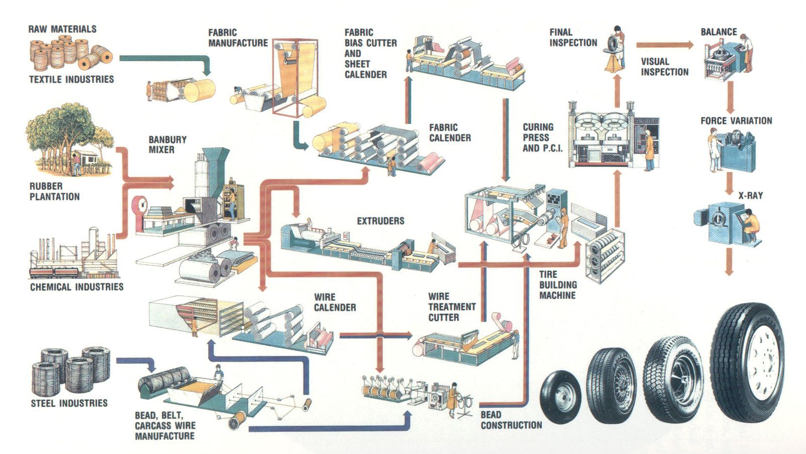 Car assembly line flow chart