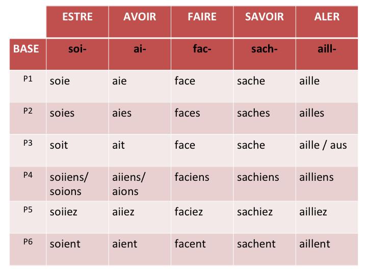 le verbe essayer au subjonctif present - ent il est à noter que souvent, le radical du verbe change au subjonctif par exemple, le verbe pouvoir devient au subjonctif : que je puisse.